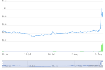 Next-gen coin Cartesi is up 94% this week: where to buy CTSI