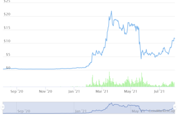 Terra climbs to 40% weekly gains: where to buy LUNA